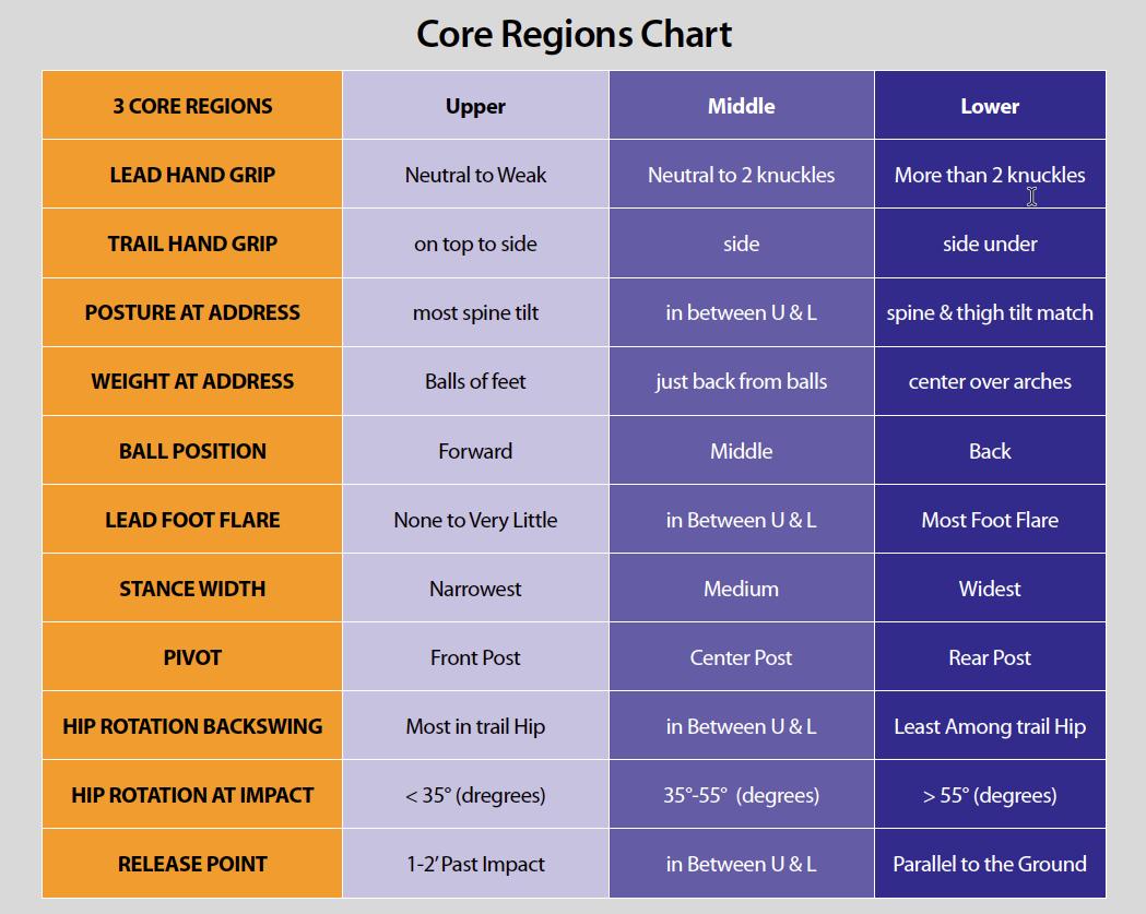 Core Chart