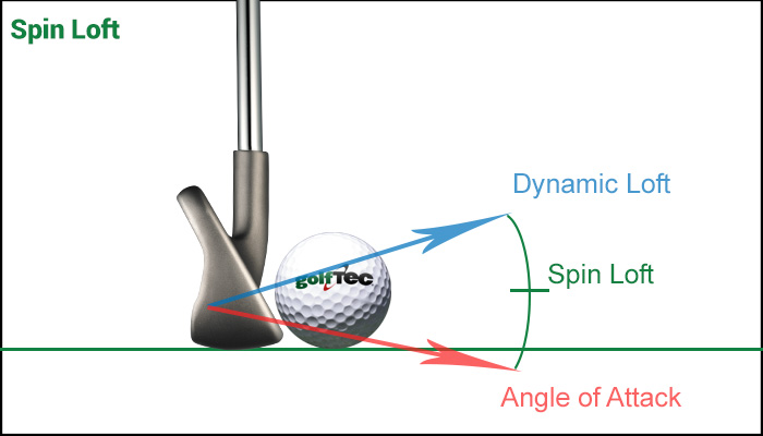 Spin/Loft on the low spinner