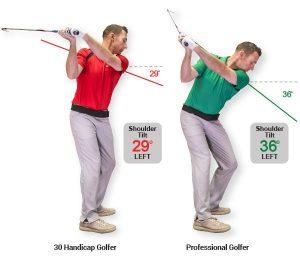 GOLFTEC: Proper shoulder turn diagram
